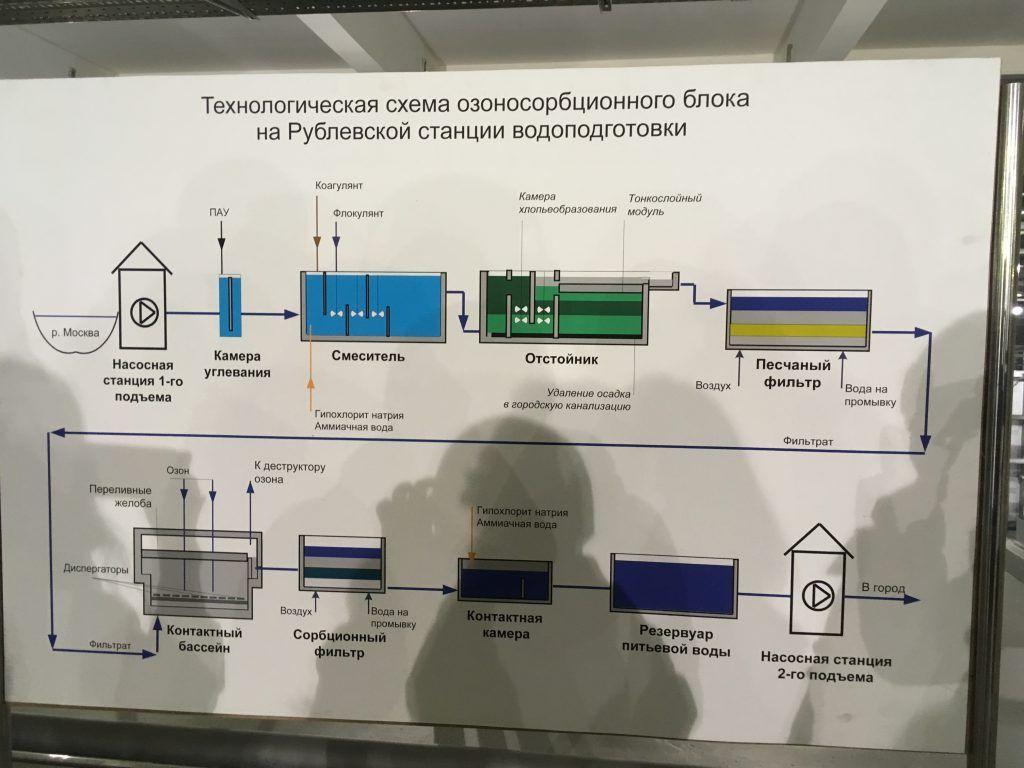 схема очистки воды на Рублевской станции