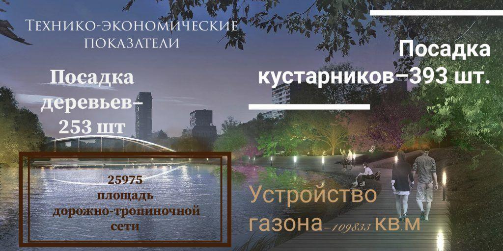инфографика Черкизовский пруд