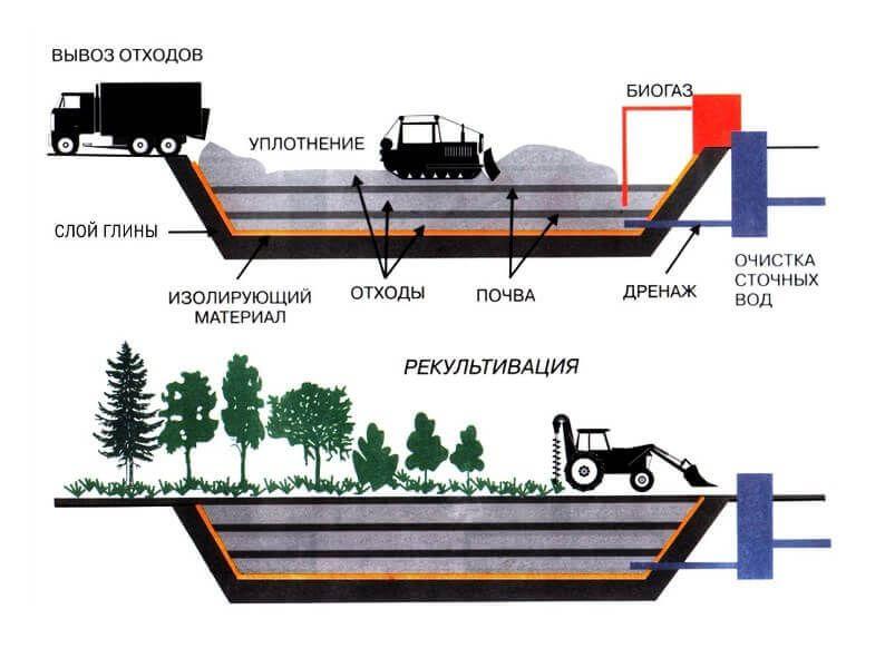Современные методы переработки и хранения отходов